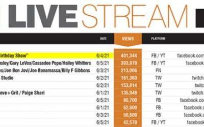 Deana Martin Hits Pollstar's Top Spot On Worldwide Livestream Chart For Week Of June 7